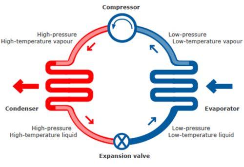 چرخه پمپ اجزای داخلی کولر گازی