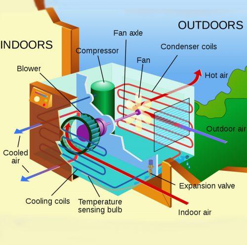 انواع کولر گازی با توجه به کارایی
