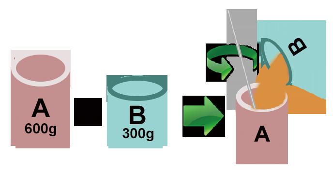 اماده سازی خمیر اپوکسی