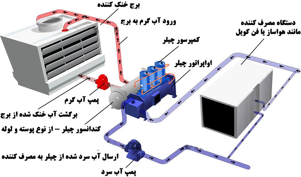 اجزای دستگاه هواساز