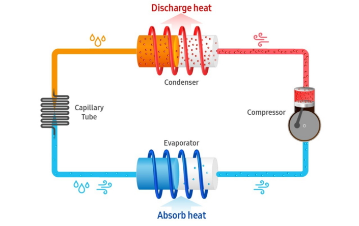 سیستم خنک کننده یخچال چگونه کار می کند؟