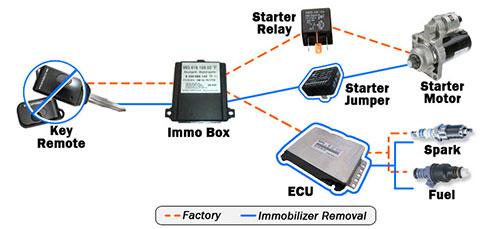 سیستم ضد سرقت ایموبلایزر