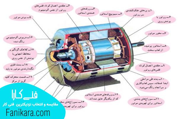 عیب یابی موتور کولر و اجزای آن